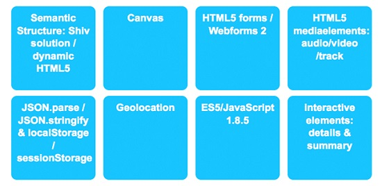 Webshims – polyfills jQuery with many HTML5 features