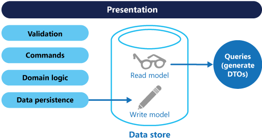 A basic CQRS architecture