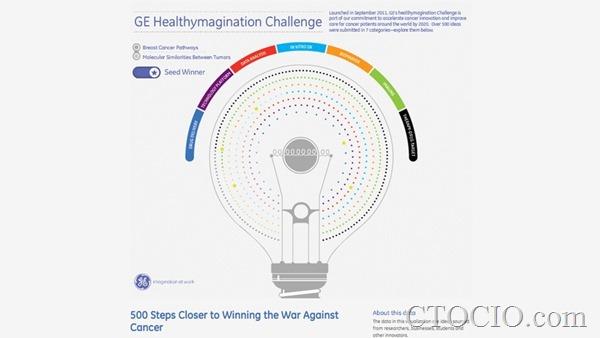 数据可视化项目4-GE Healthymagination Submissions