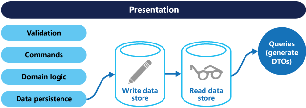 A CQRS architecture with separate read and write stores