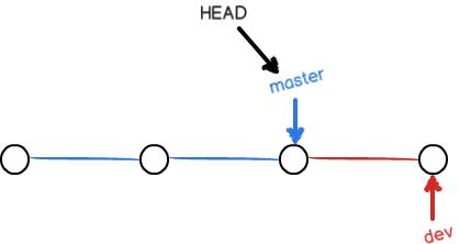 git-br-on-master