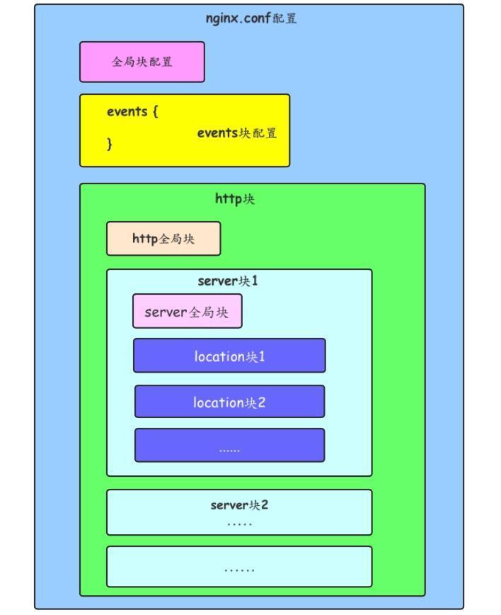 nginx配置文件结构