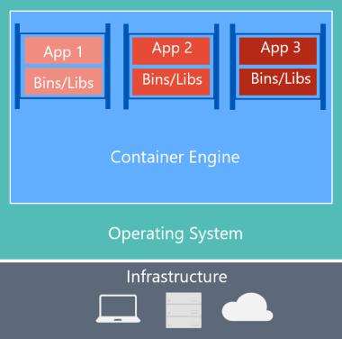 对于 Docker,主机服务器仅有基础结构和 OS,在其顶部是容器引擎,它将容器隔离,但共享基础 OS 服务。
