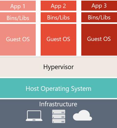 对于 VM,在主机服务器中有三个基本层,从底部向上依次为:基础结构、主机操作系统和虚拟机监控程序,在所有这些层的顶部,每个 VM 都有其自己的 OS 和所有必需的库。