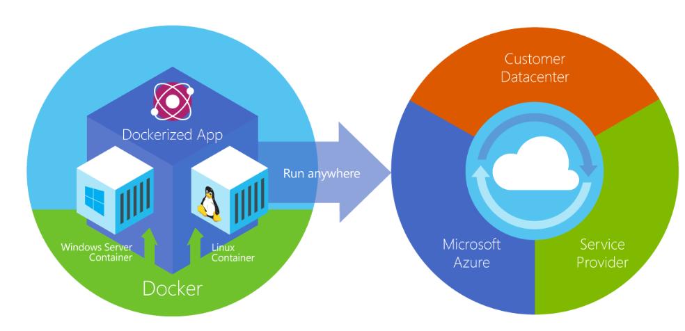 Docker 容器可以在任意位置运行:在客户数据中心本地、在外部服务提供商或在 Azure 云中。