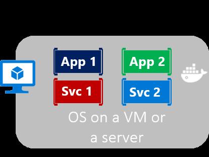 两个应用程序和两个 VM 或物理服务器的操作系统上运行的服务