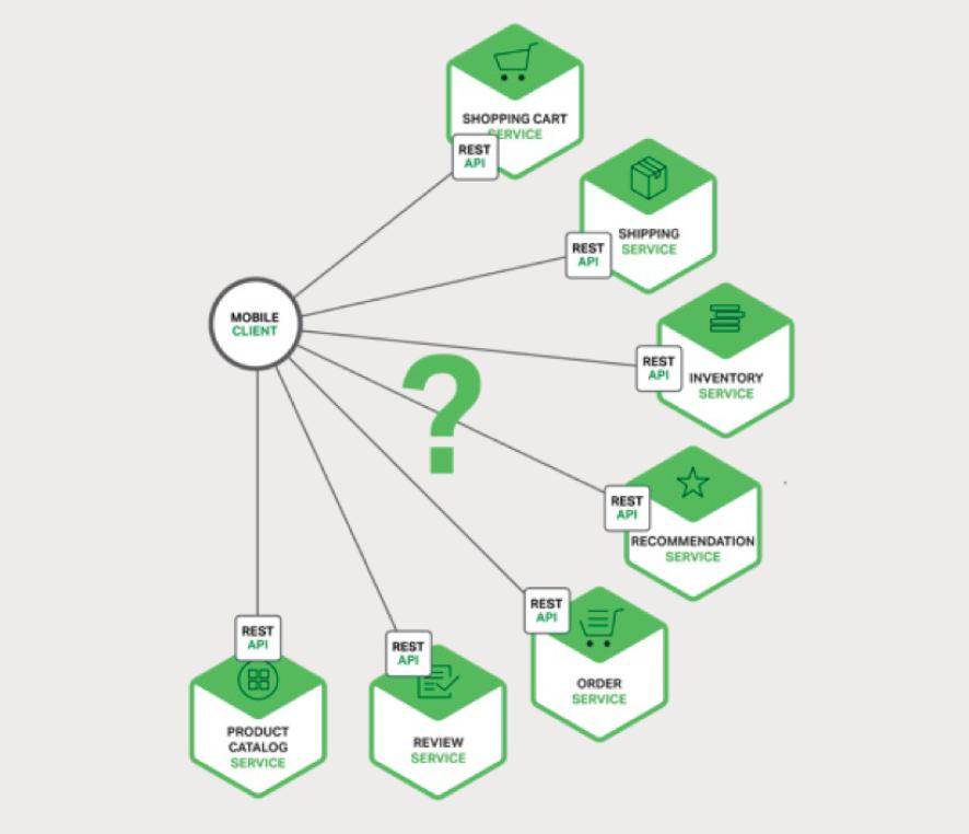 图 2-2、将移动客户端的需求映射到相关微服务