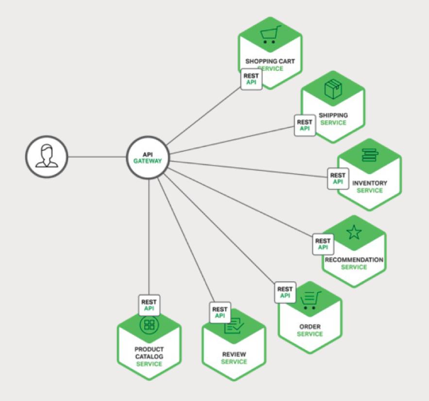 使用 API 网关的微服务