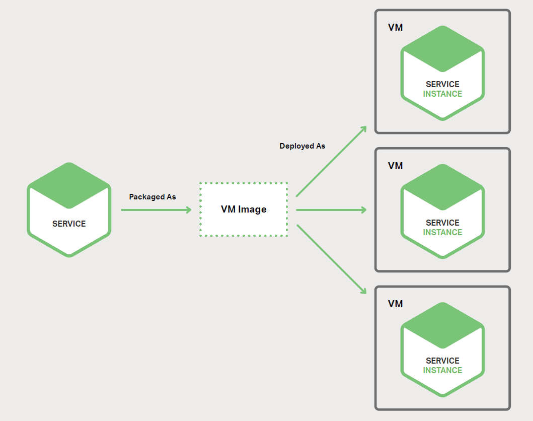 图 6-2、服务可以各自运行在自己的虚拟机中