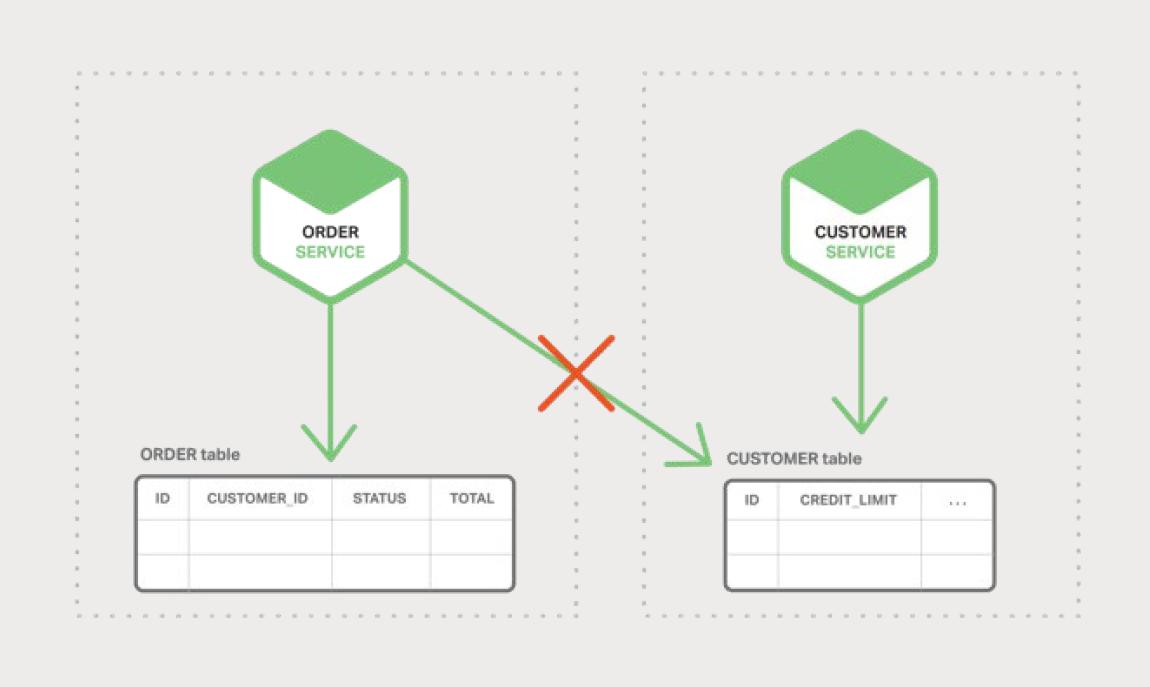 图 5-1、每个微服务都有各自的数据