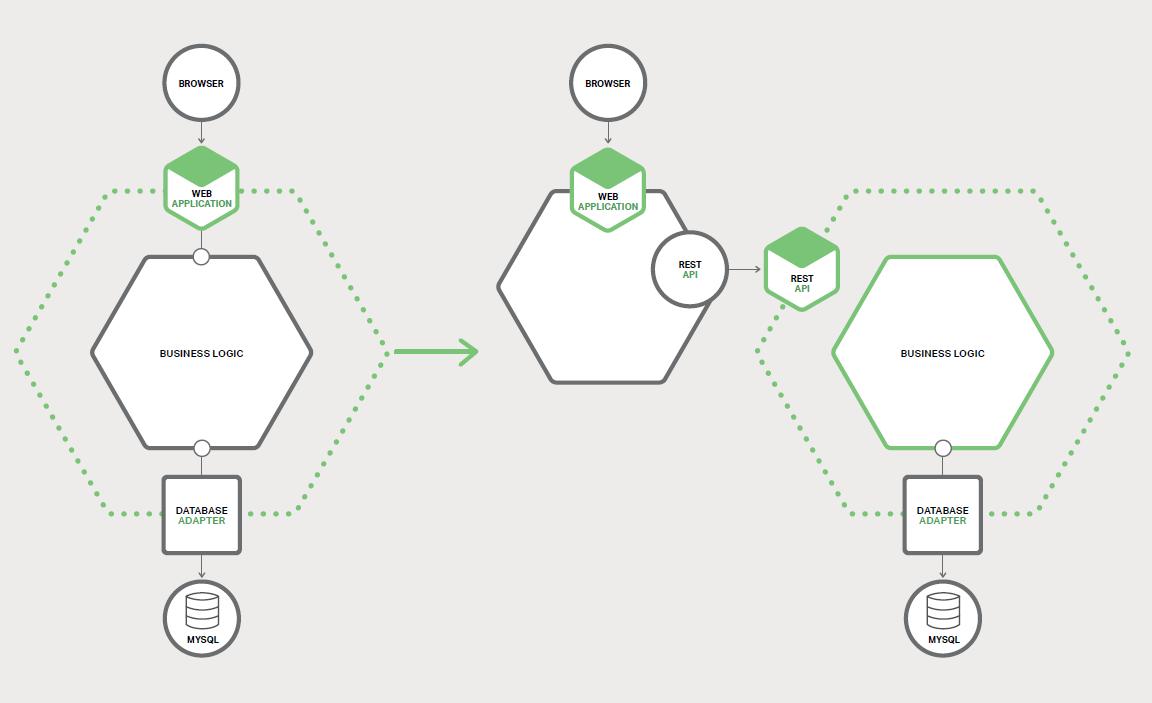 图 7-2、重构现有的应用程序