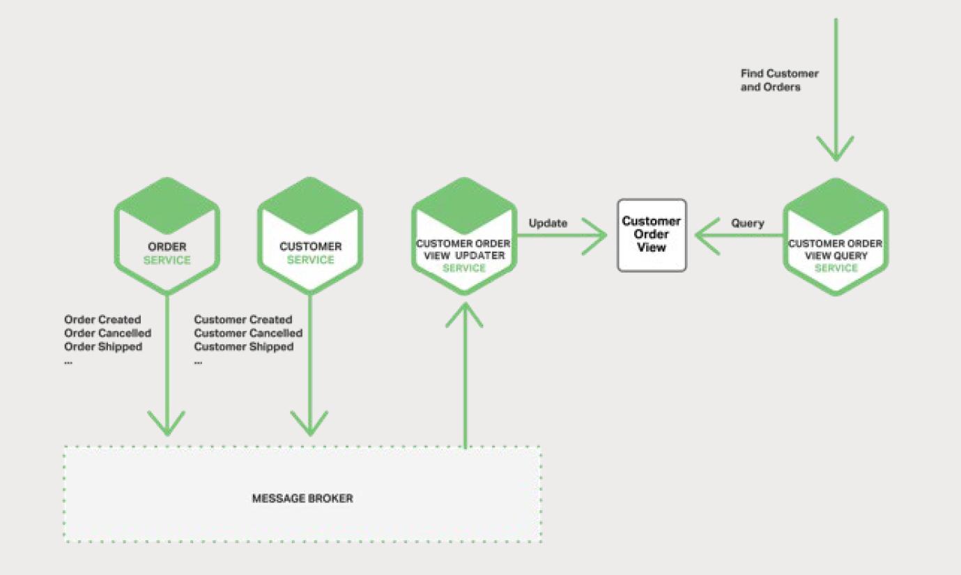 图 5-5 Customer Order View 被两个服务访问
