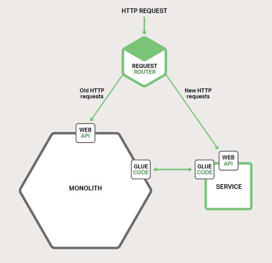 图 7-1、将新功能实现为单独的服务,而不是将模块添加到单体