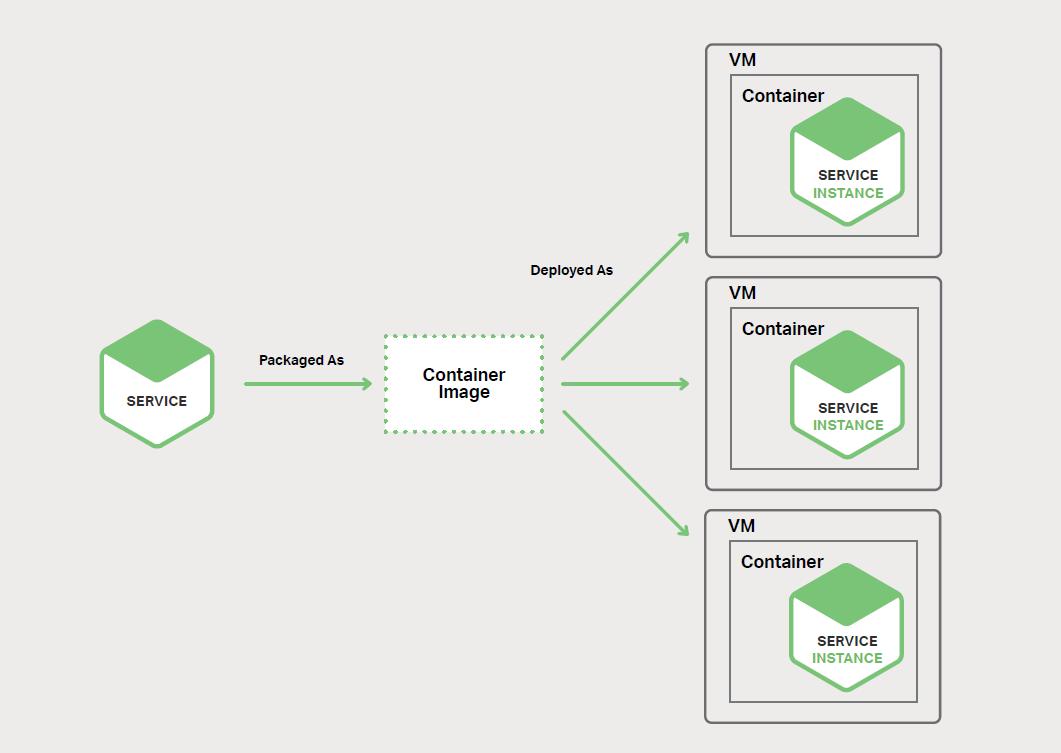 图 6-3、服务可以各自运行在自己的容器中